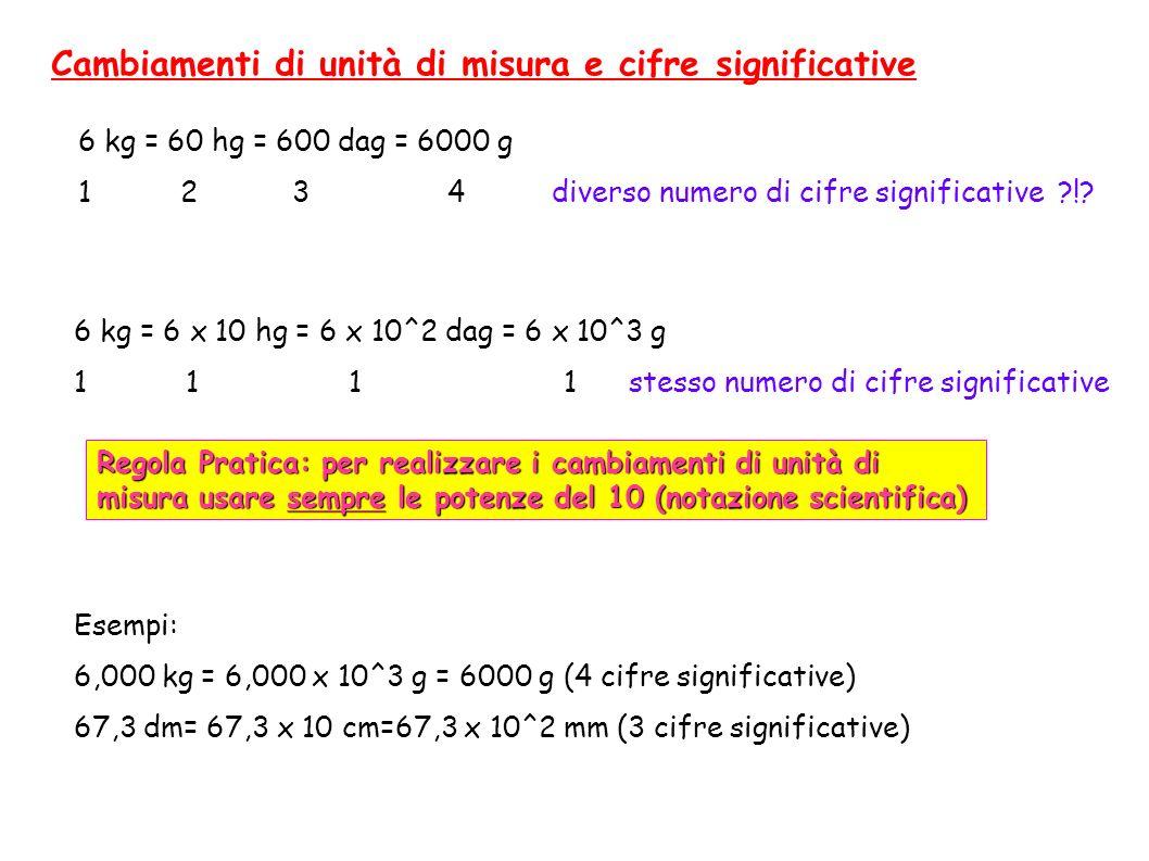 Cambiamenti di unità di misura e cifre significative