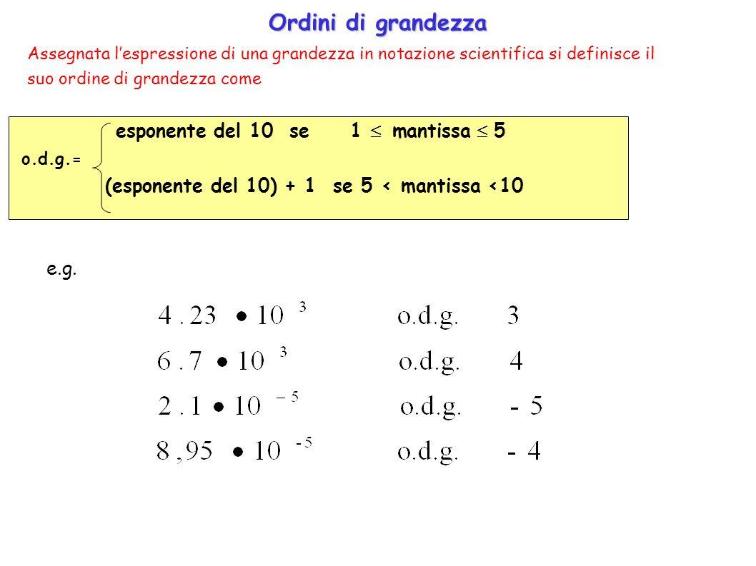 Ordini di grandezza (esponente del 10) + 1 se 5 < mantissa <10