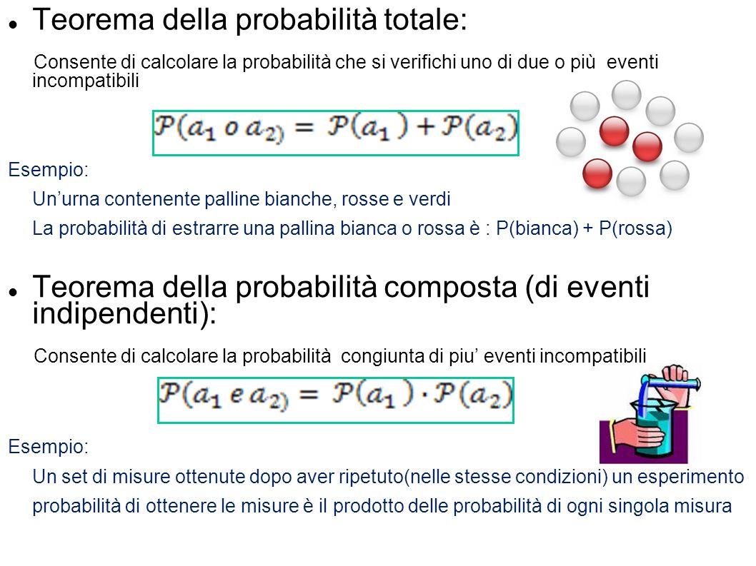 Teorema della probabilità totale: