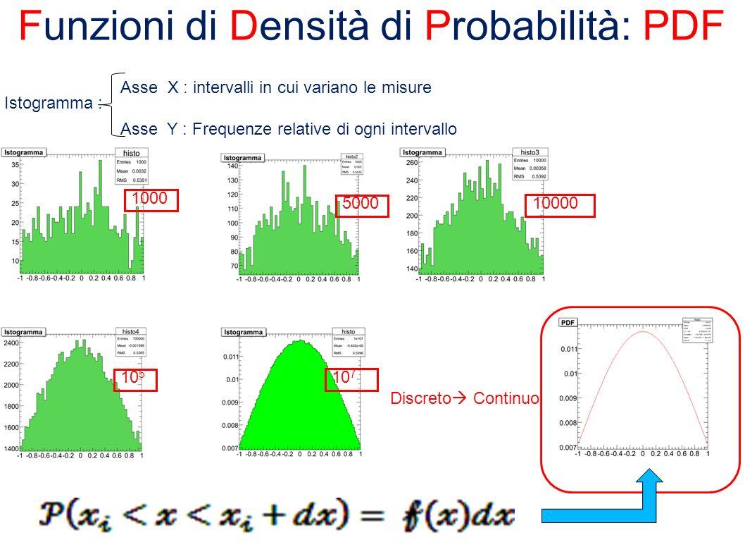 Funzioni di Densità di Probabilità: PDF