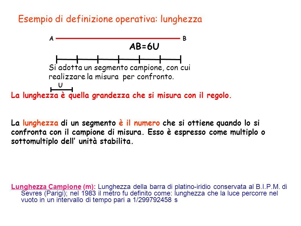 Esempio di definizione operativa: lunghezza