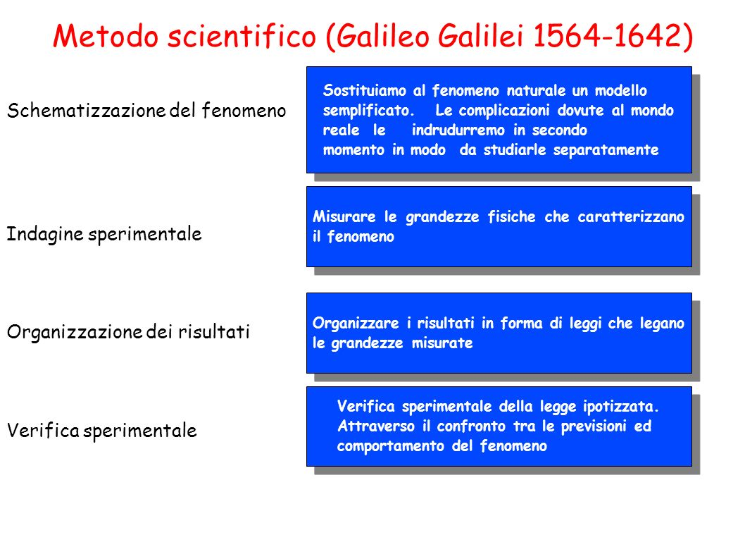 Metodo scientifico (Galileo Galilei 1564-1642)‏