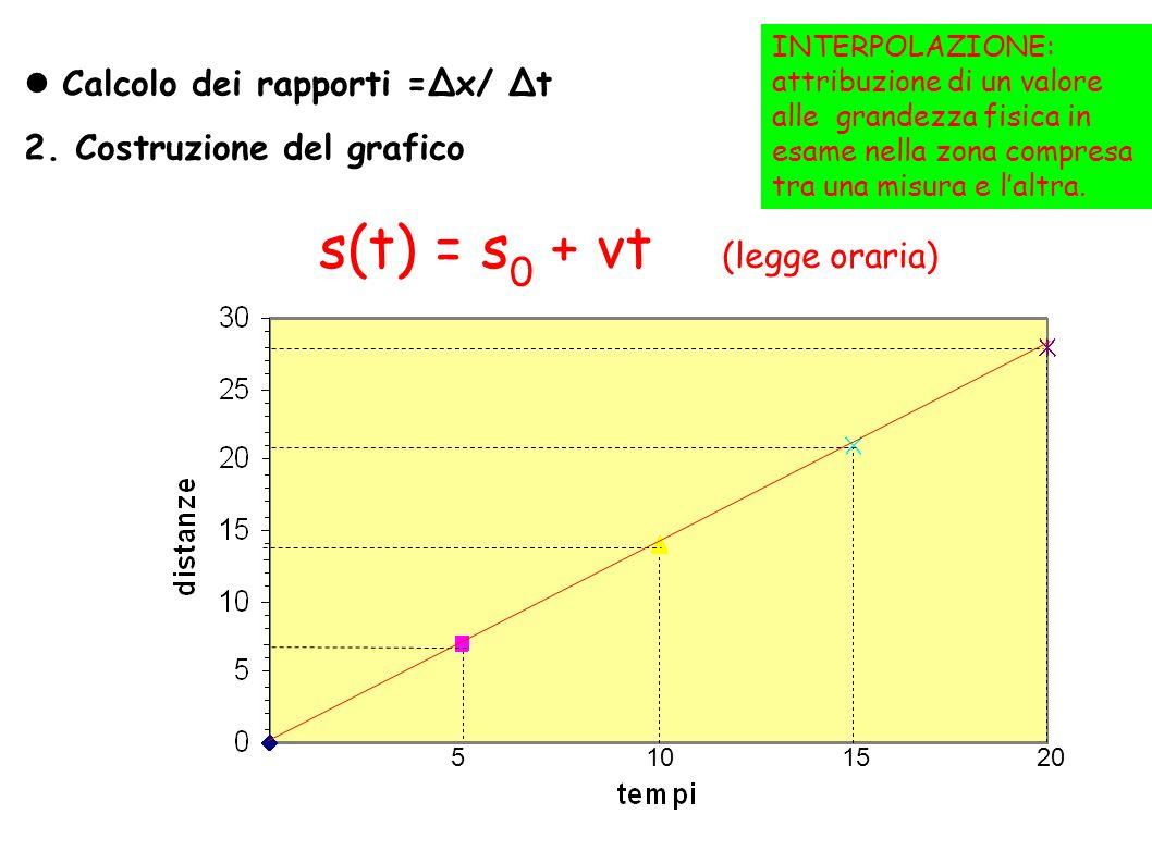 s(t) = s0 + vt (legge oraria)