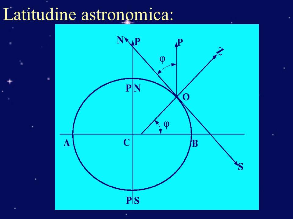 Latitudine astronomica: