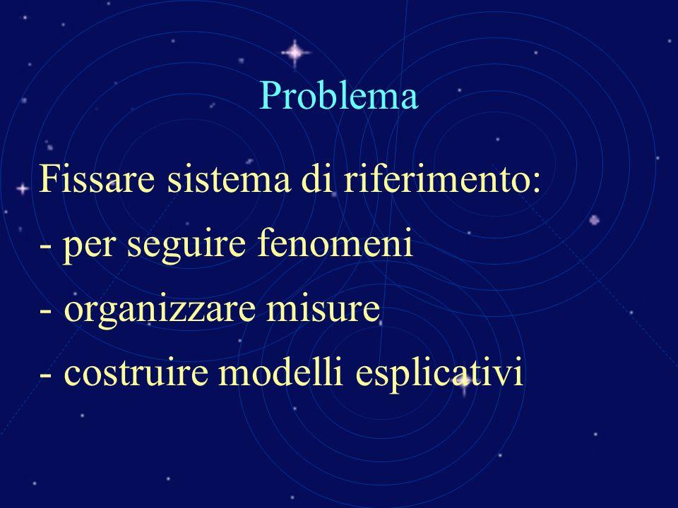 Problema Fissare sistema di riferimento: - per seguire fenomeni.