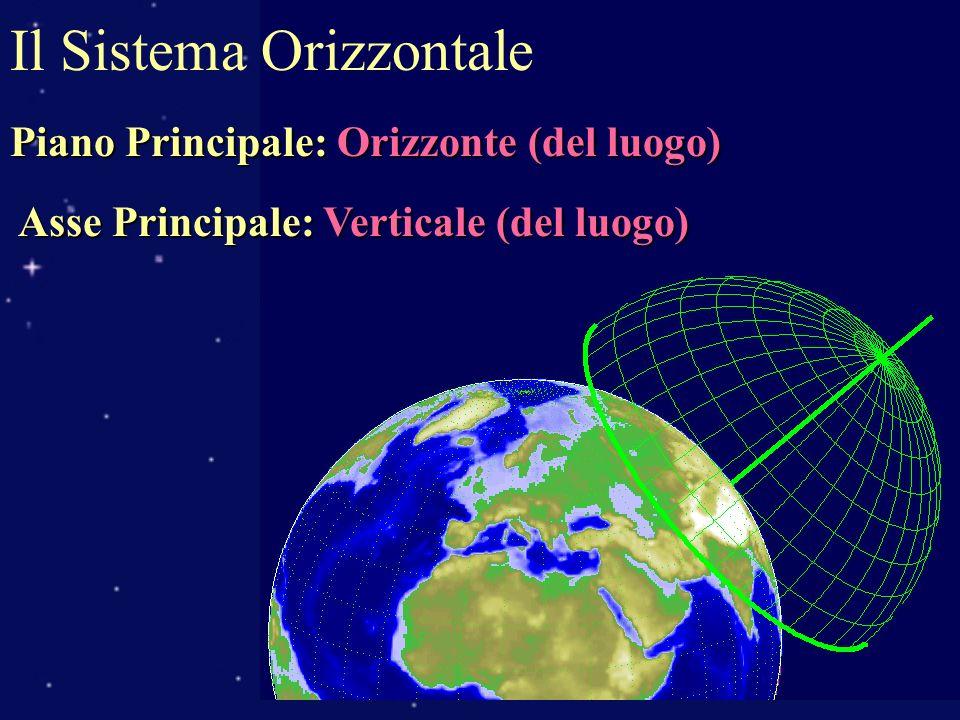 Il Sistema Orizzontale