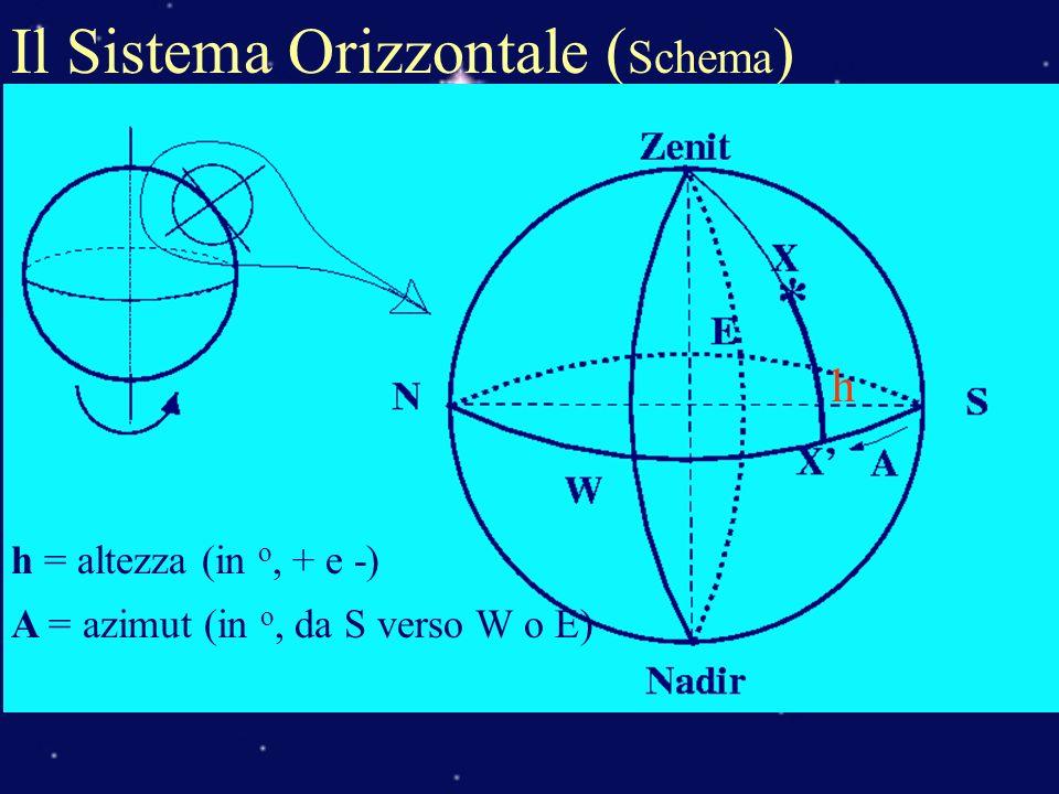 Il Sistema Orizzontale (Schema)