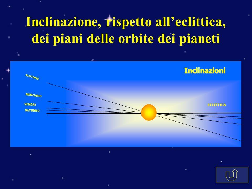 Inclinazione, rispetto all'eclittica, dei piani delle orbite dei pianeti