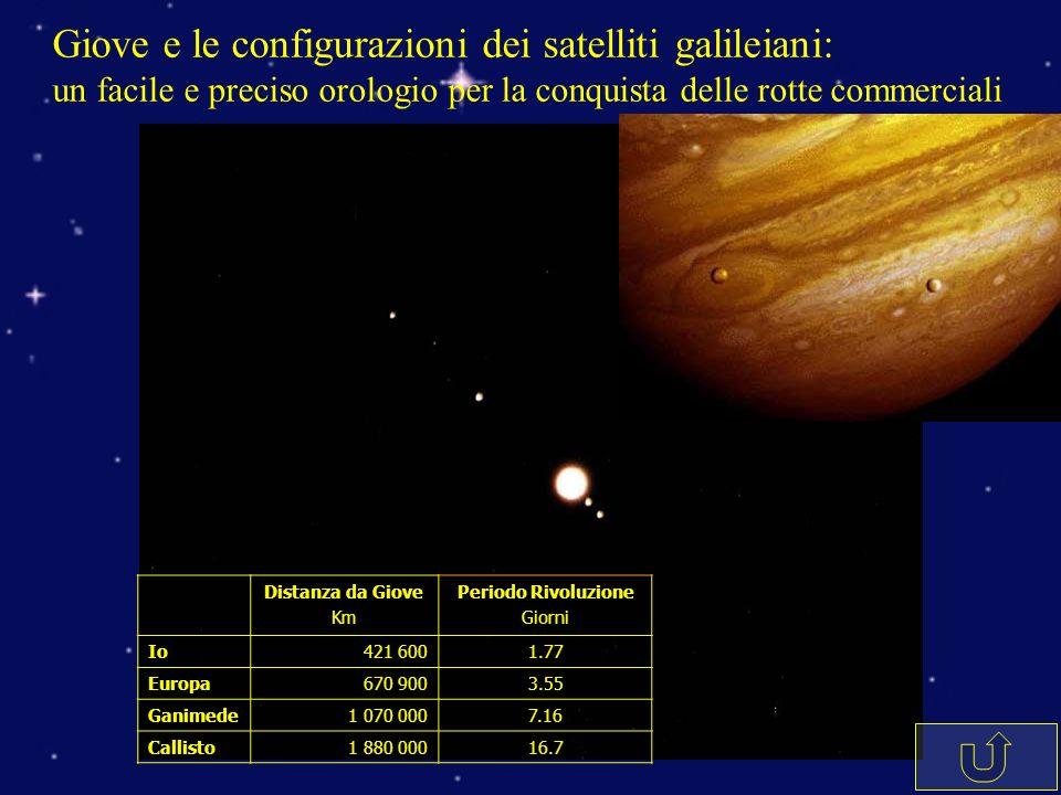 Giove e le configurazioni dei satelliti galileiani: un facile e preciso orologio per la conquista delle rotte commerciali