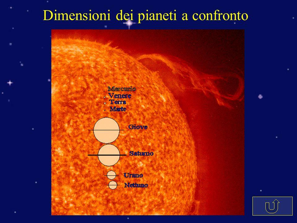 Dimensioni dei pianeti a confronto