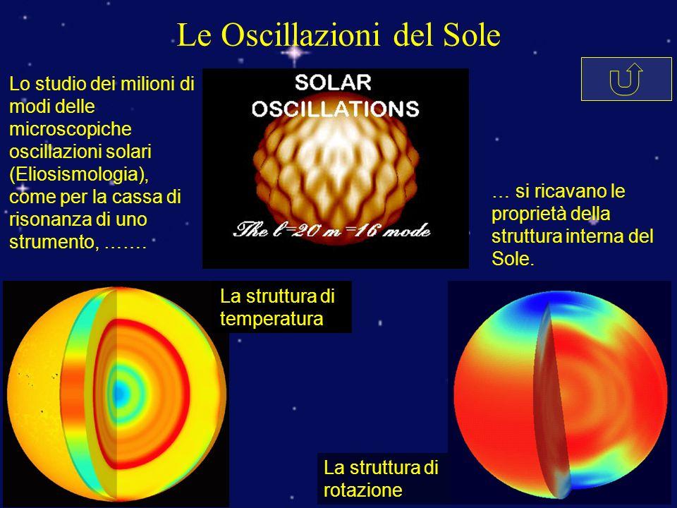 Le Oscillazioni del Sole