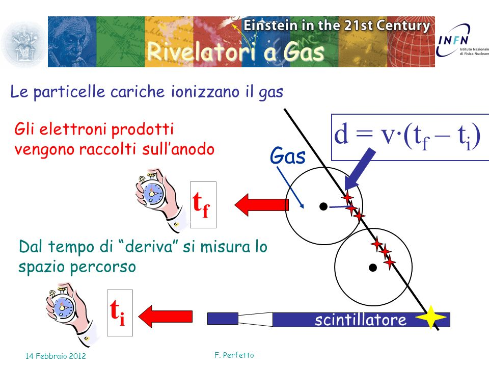 d = v·(tf – ti) tf ti Rivelatori a Gas Gas