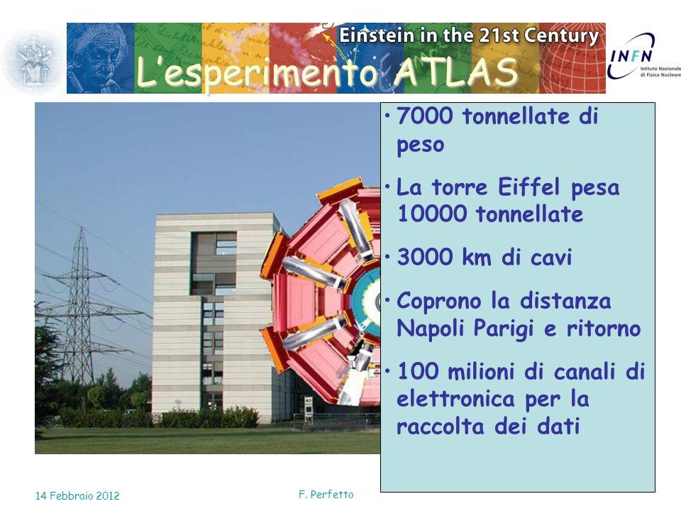 L'esperimento ATLAS 7000 tonnellate di peso