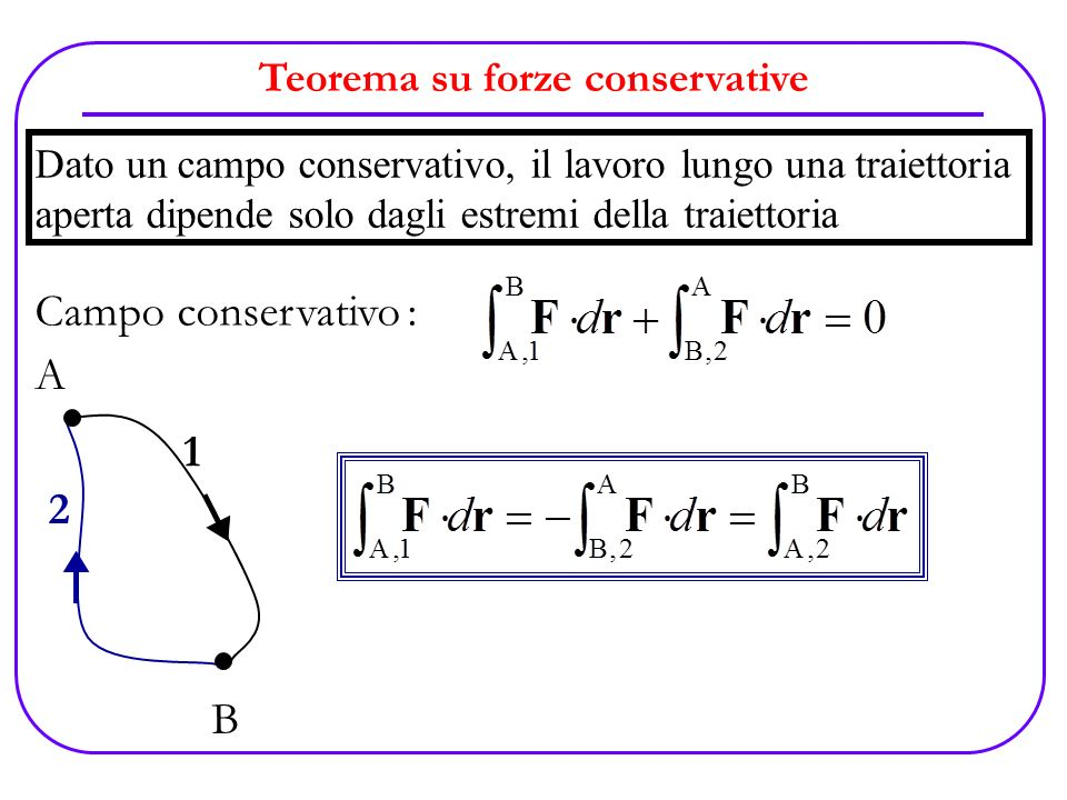 Teorema su forze conservative