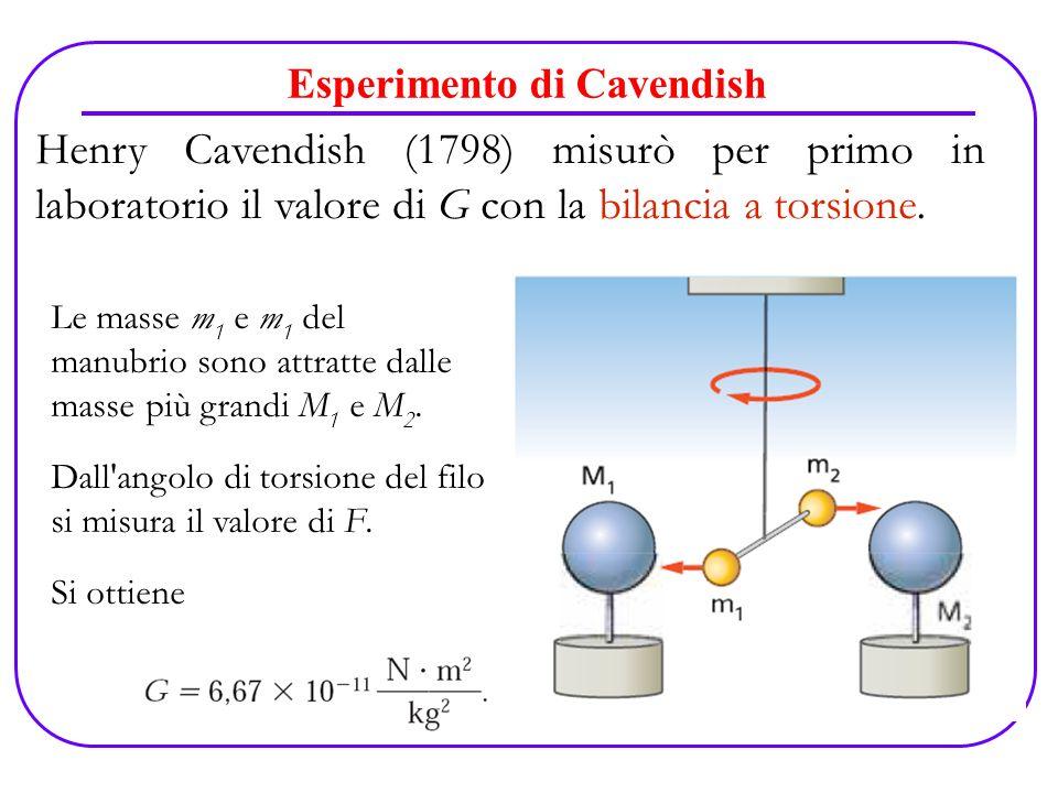 Esperimento di Cavendish