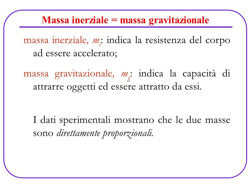 Massa inerziale = massa gravitazionale
