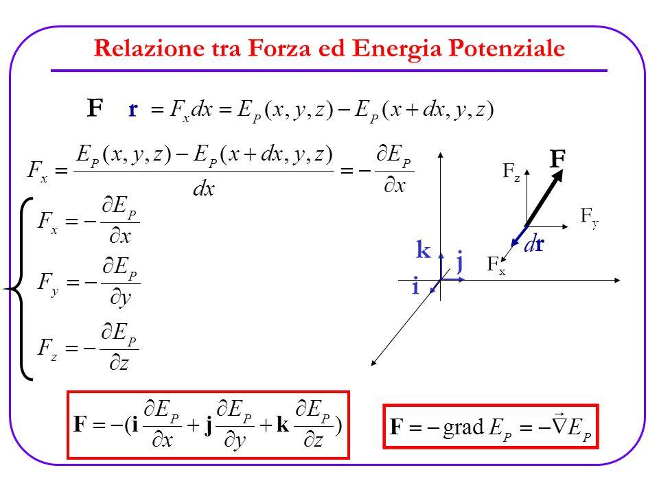 Relazione tra Forza ed Energia Potenziale