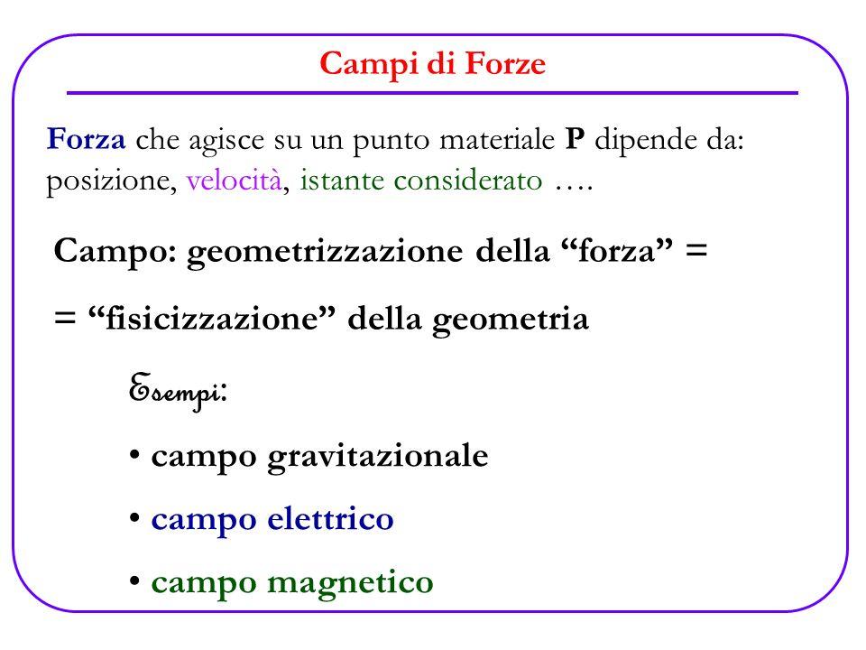 Esempi: Campo: geometrizzazione della forza =
