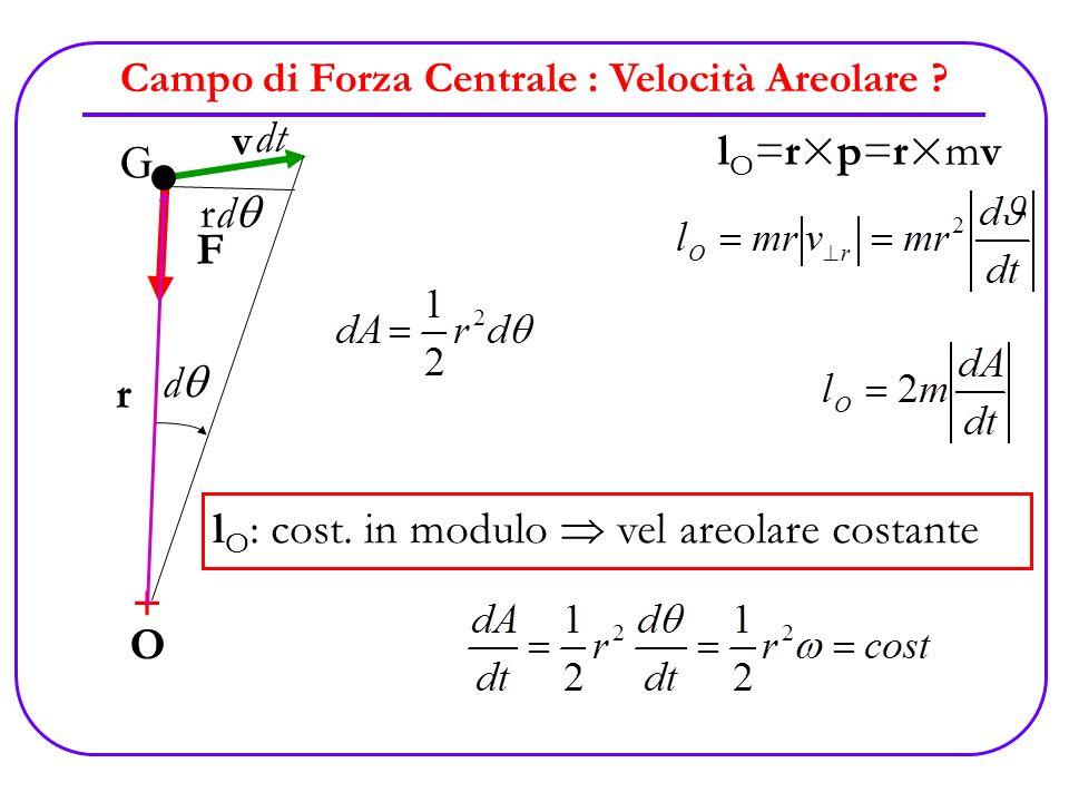 Campo di Forza Centrale : Velocità Areolare