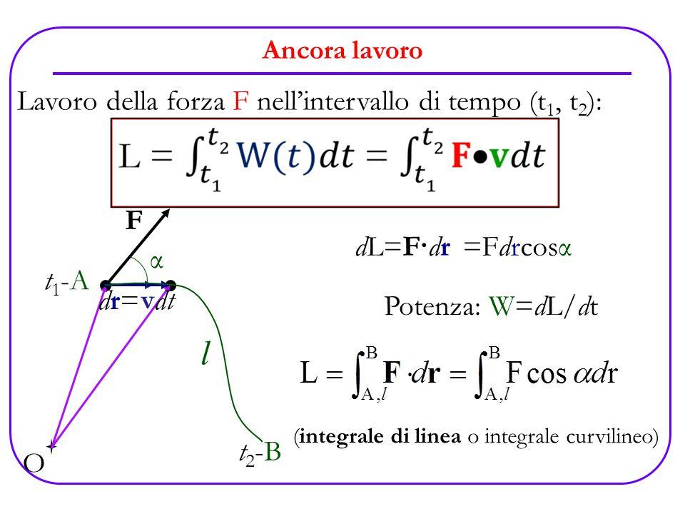 l Lavoro della forza F nell'intervallo di tempo (t1, t2): F dL=F·dr