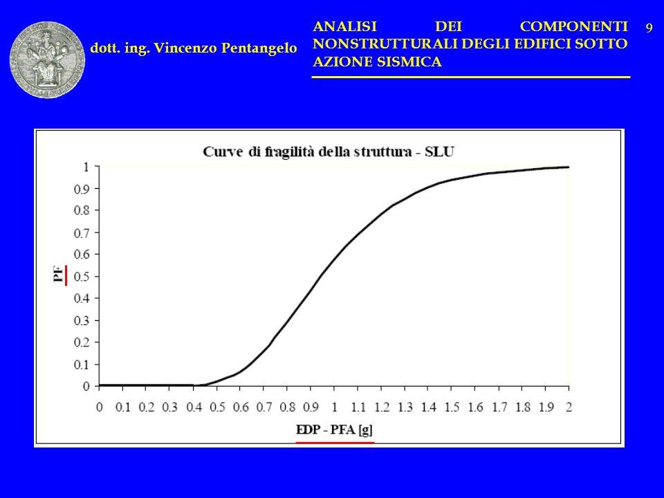 dott. ing. Vincenzo Pentangelo