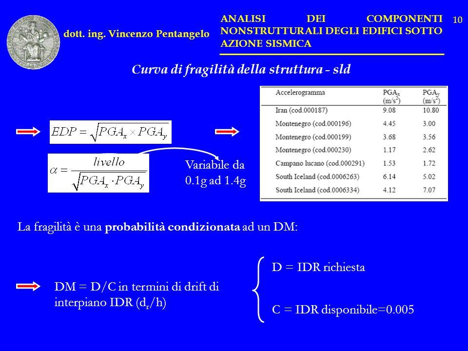 Curva di fragilità della struttura - sld