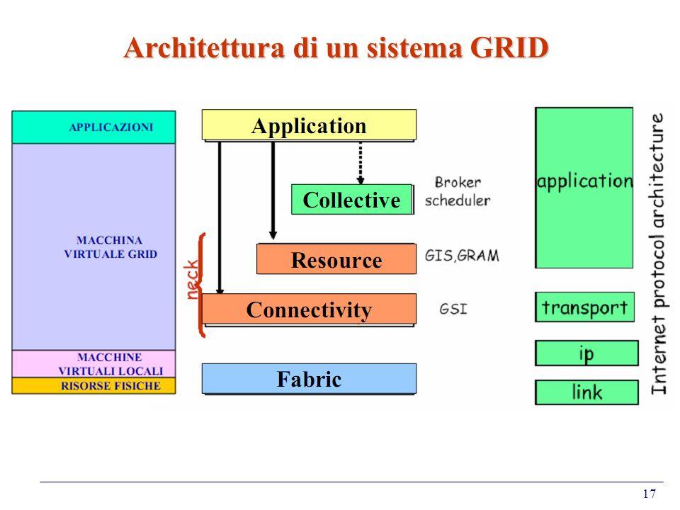 Architettura di un sistema GRID