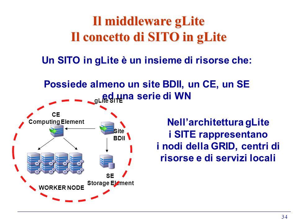 Il middleware gLite Il concetto di SITO in gLite