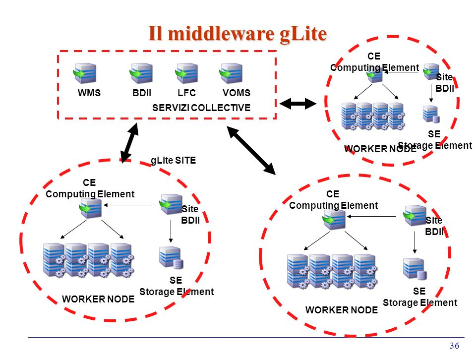 Il middleware gLite CE Computing Element SE Storage Element