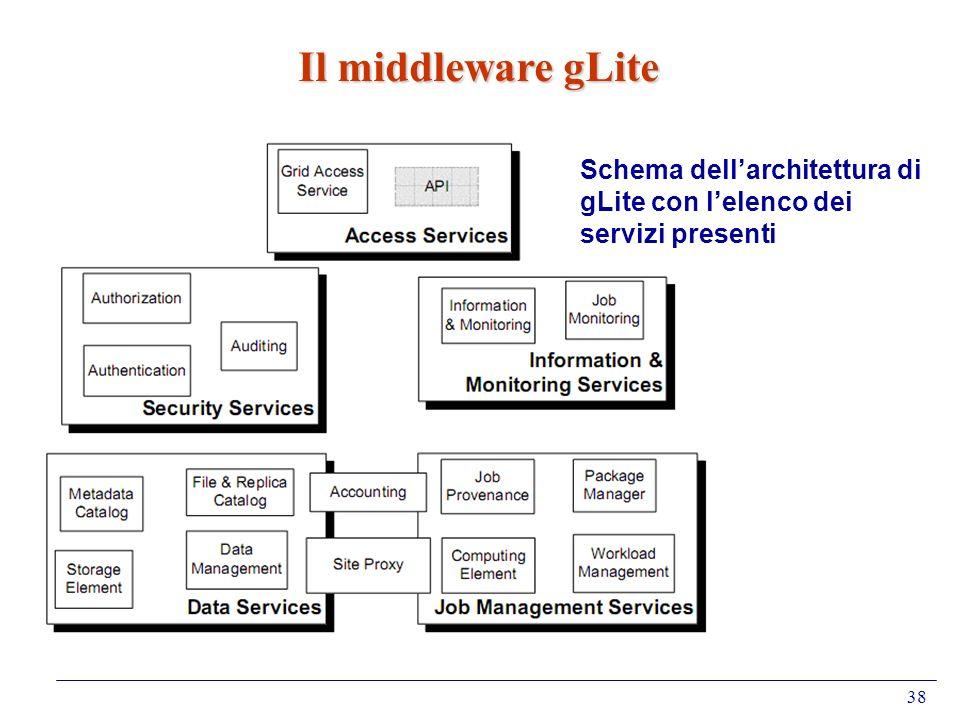 Il middleware gLite Schema dell'architettura di gLite con l'elenco dei servizi presenti