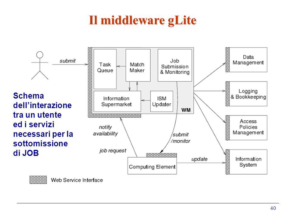 Il middleware gLite Schema dell'interazione tra un utente ed i servizi