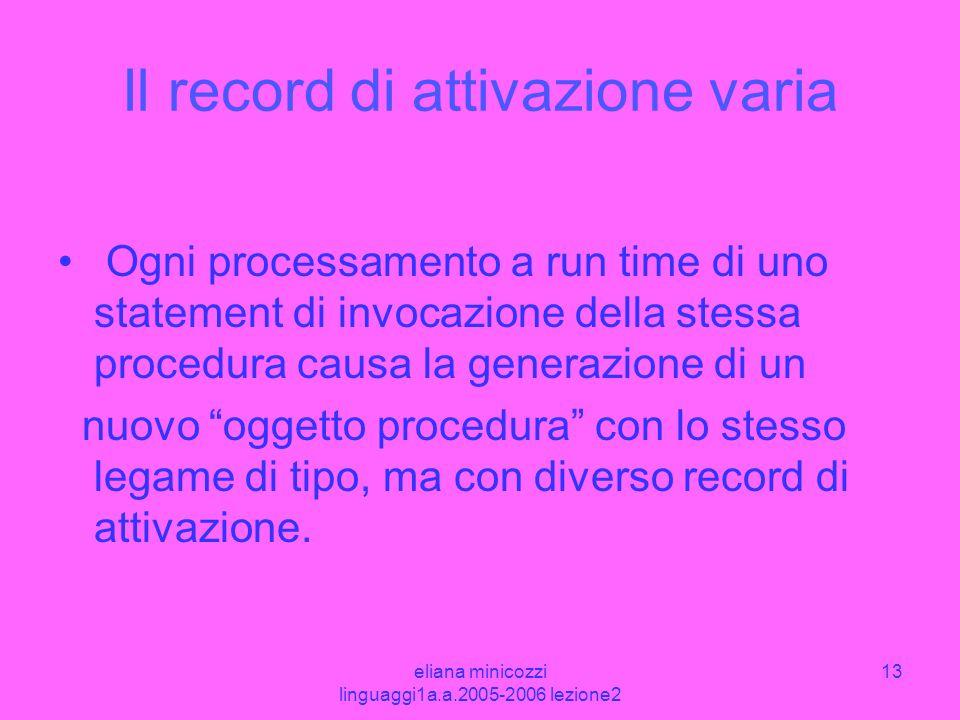 Il record di attivazione varia