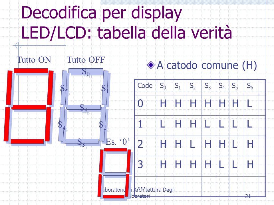 Decodifica per display LED/LCD: tabella della verità