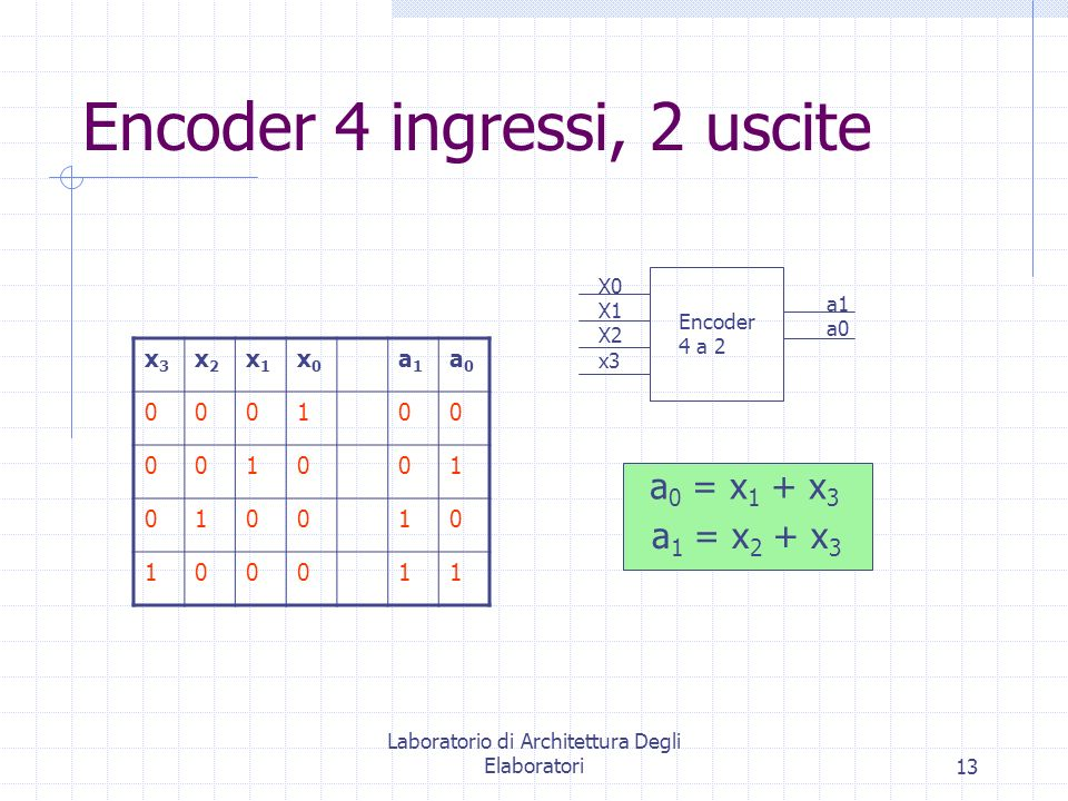 Encoder 4 ingressi, 2 uscite