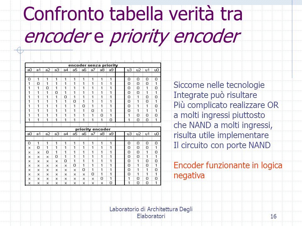 Confronto tabella verità tra encoder e priority encoder
