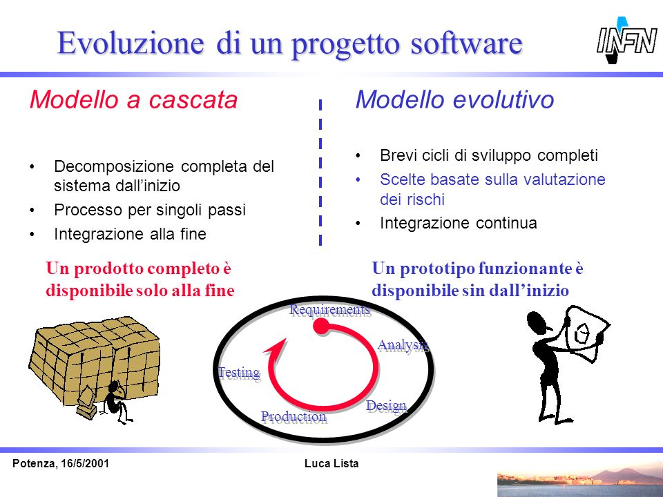 Evoluzione di un progetto software