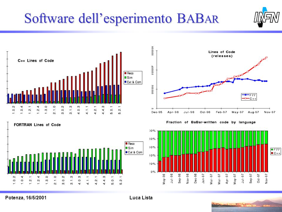Software dell'esperimento BABAR