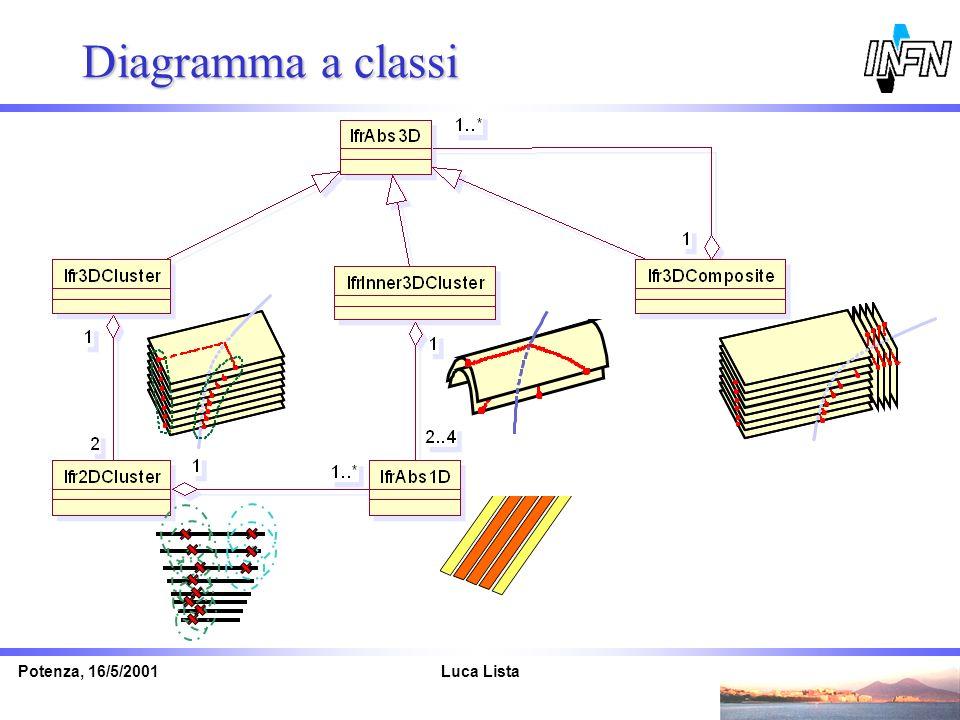 Diagramma a classi Potenza, 16/5/2001 Luca Lista