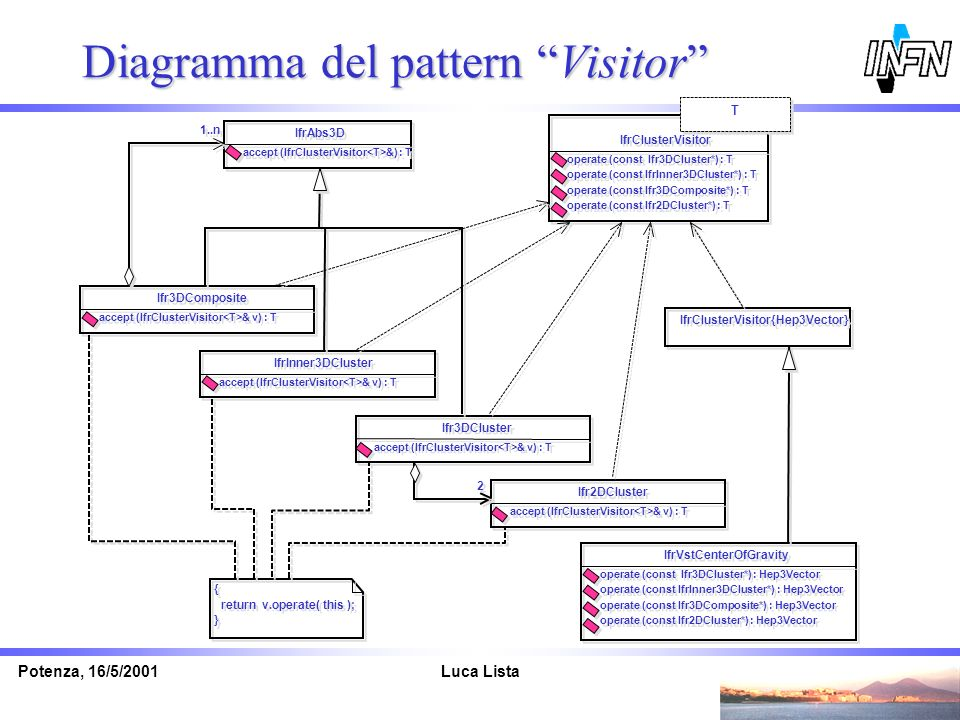 Diagramma del pattern Visitor