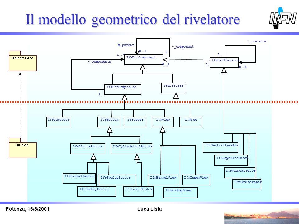 Il modello geometrico del rivelatore