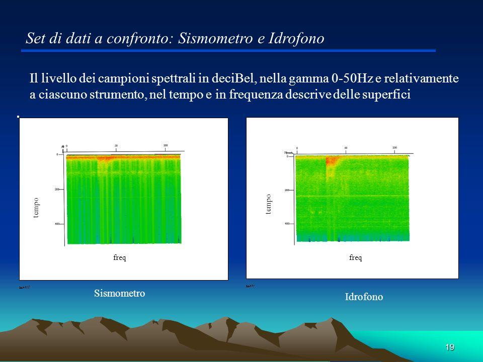 Set di dati a confronto: Sismometro e Idrofono