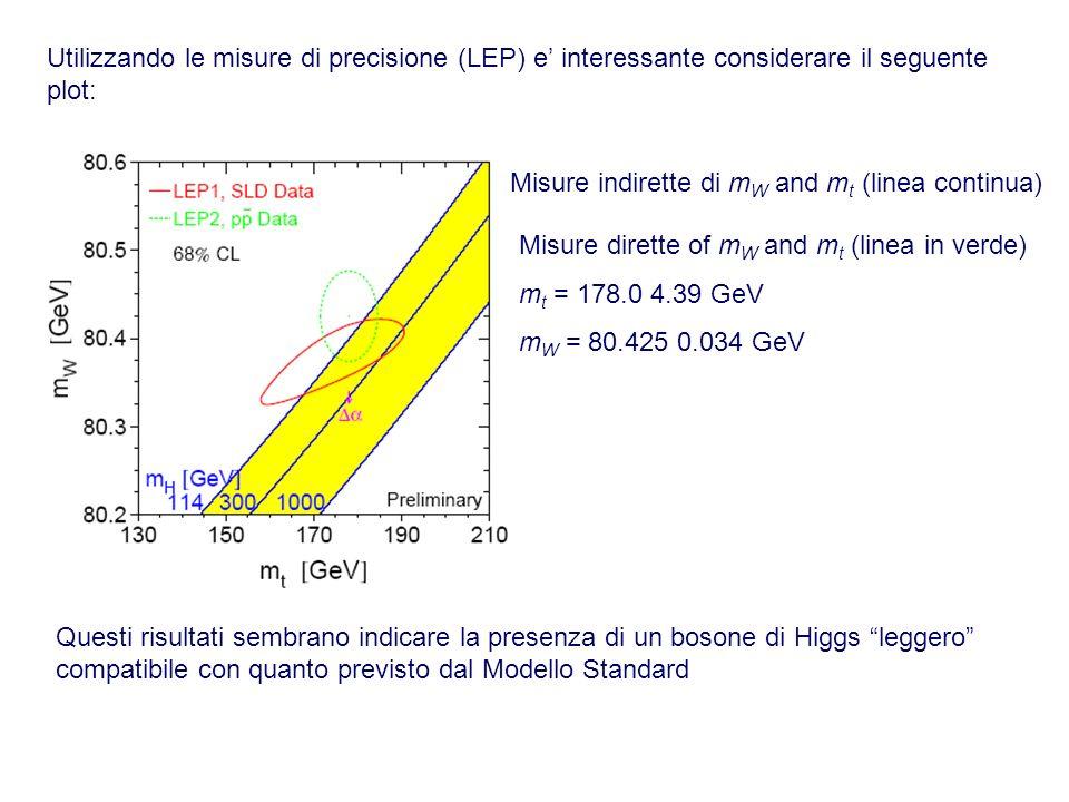 Utilizzando le misure di precisione (LEP) e' interessante considerare il seguente plot: