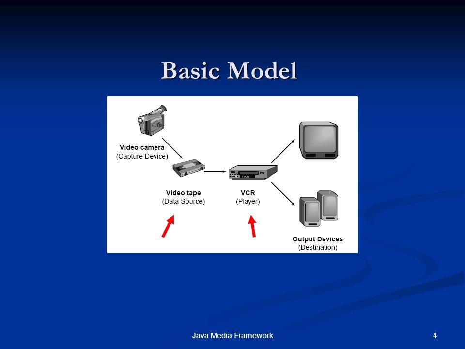 Basic Model Java Media Framework