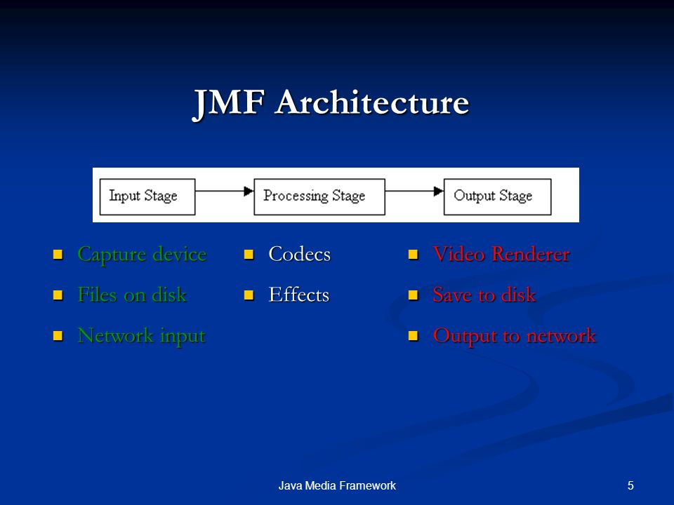 JMF Architecture Capture device Files on disk Network input Codecs