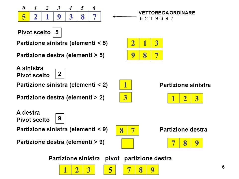 1 2. 3. 4. 5. 6. VETTORE DA ORDINARE. 5 2 1 9 3 8 7. 5. 2. 1. 9. 3. 8. 7. 5. Pivot scelto.