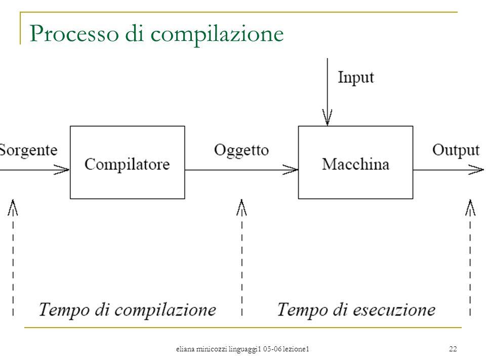 Processo di compilazione
