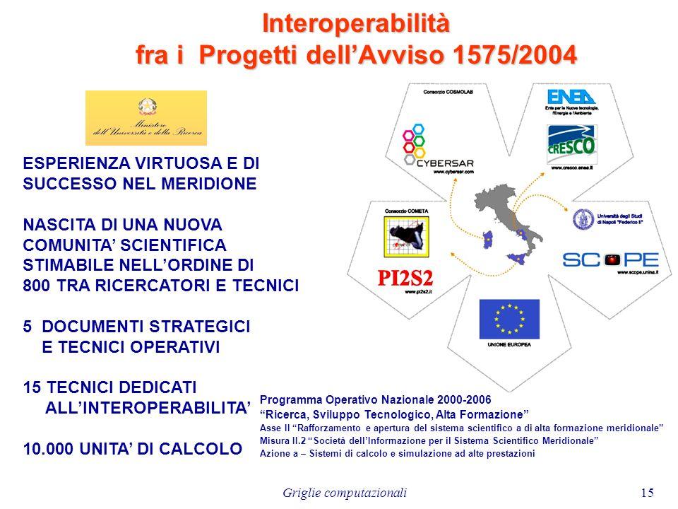 Interoperabilità fra i Progetti dell'Avviso 1575/2004