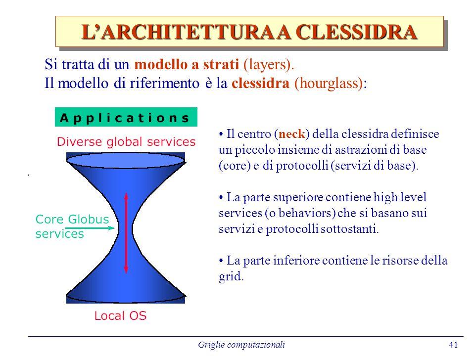 L'ARCHITETTURA A CLESSIDRA