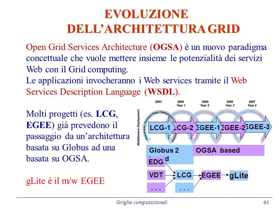 EVOLUZIONE DELL'ARCHITETTURA GRID