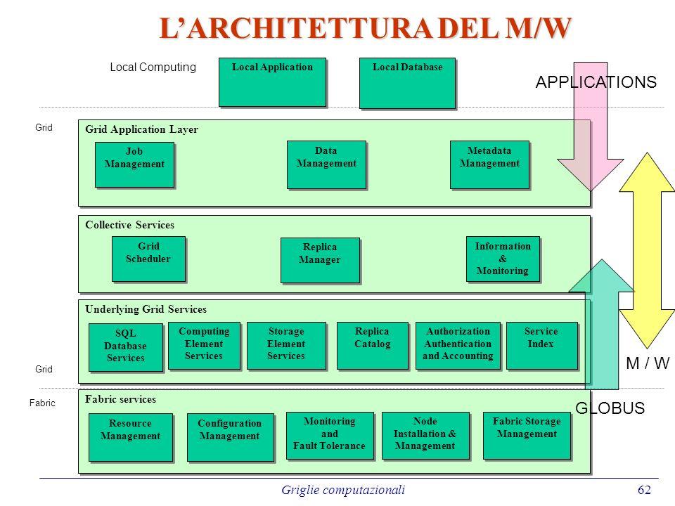 L'ARCHITETTURA DEL M/W